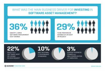 Software Asset Management (SAM)